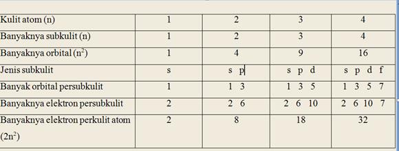 Hubungan Kulit Atom, Subkulit Atom, Orbital dan Elektron