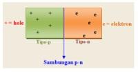 gambar 2 kegunaan semikonduktor