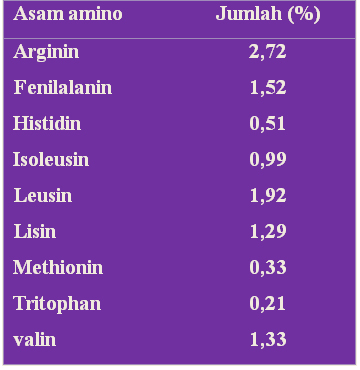 minyak kacang tanah, Kandungan asam amino esensial pada kacanga tanah