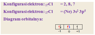 perbedaan Elektron Valensi dan Elektron Terakhir