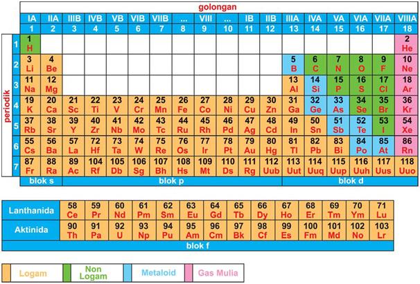 Jari jari atom dan jari jari ion chemistry for peace not for war tabel periodik yang telah sisempurnakan ini merupalan sistem periodik unsur yang digunakan sekarang urtaz Gallery