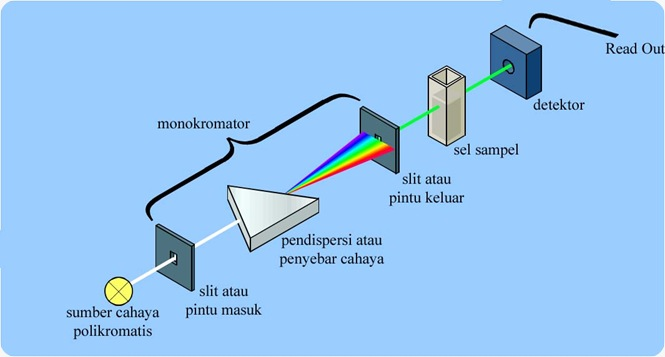 conventional spectrophotometer copy
