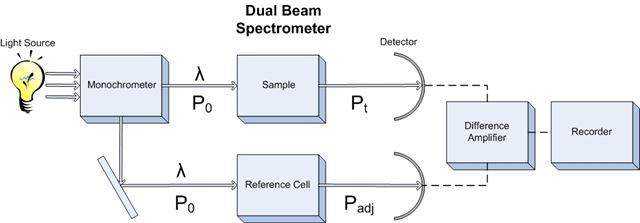 Bagian bagian spektrofotometer chemistry for peace not for war chemistry for peace not for war ccuart Images