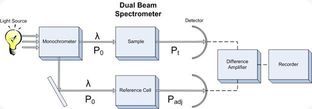 Dual Beam Spectrometer