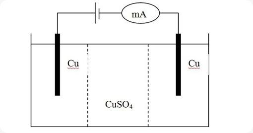 Gambar Rangkaian alat elektrolisis untuk menentukan angka angkut cara Hittorf
