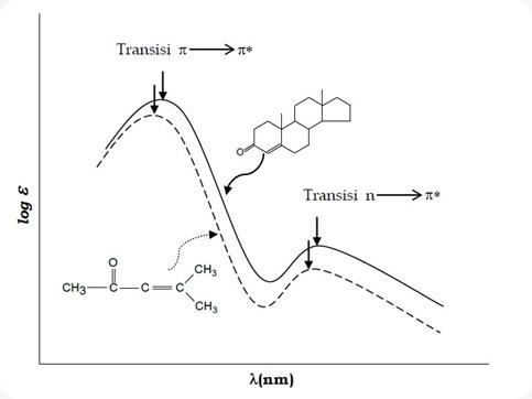 Pola pita absorpsi UV untuk dua senyawa dengan kromofor yang sama