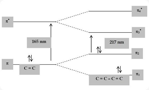 Pola transisi elektronik suatu diena dan diena terkonjugasi